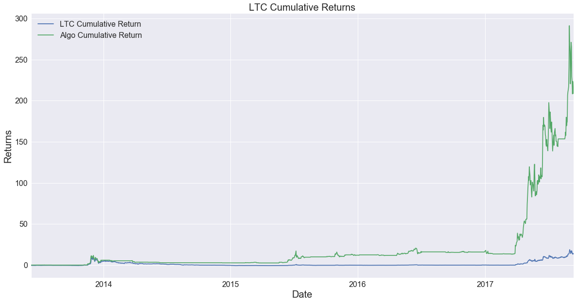 ltc_returns